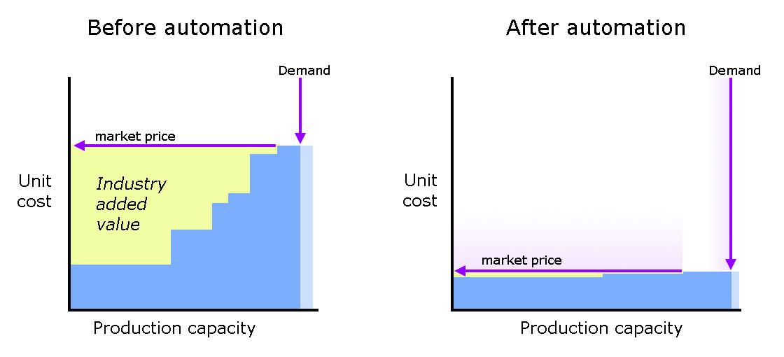 commoditisation